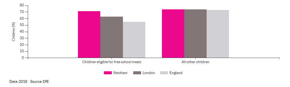 Children eligible for free school meals achieving a good level of development for Newham for 2018