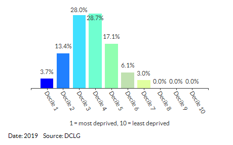 Proportion of LSOAs in Newham by IDACI Decile