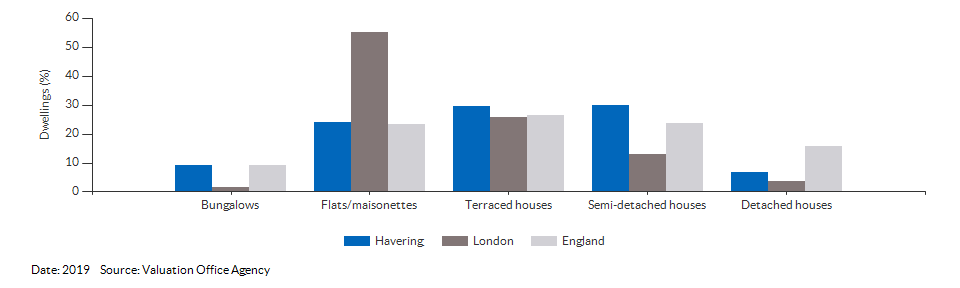 Dwelling counts by type for Havering for 2019