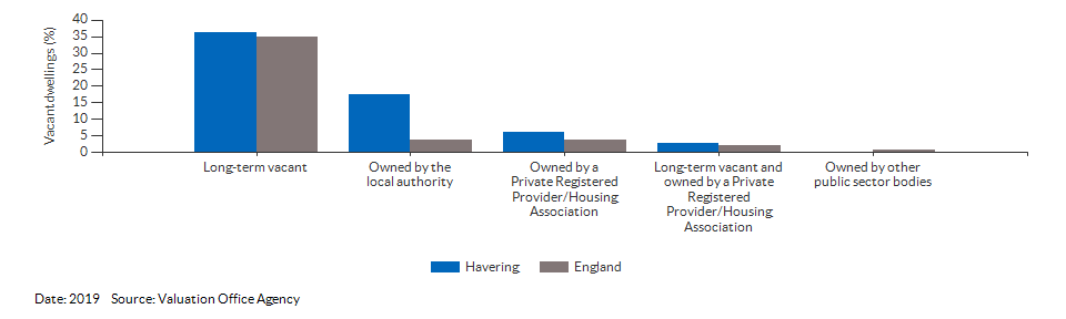 Vacant dwelling counts by type for Havering for 2019