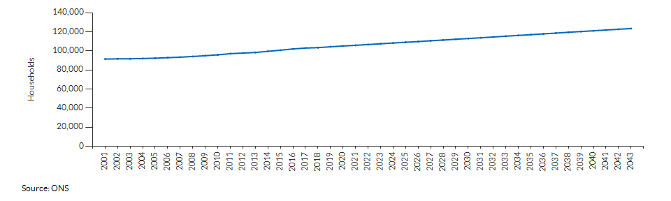 Projected number of households for Havering over time