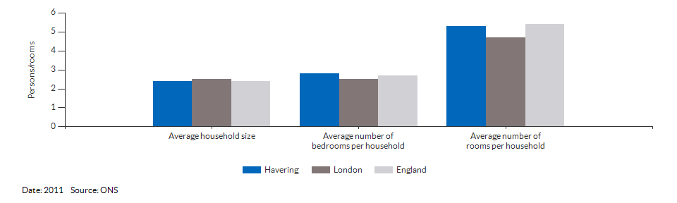Household size and rooms for Havering for 2011
