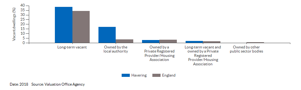 Vacant dwelling counts by type for Havering for 2018