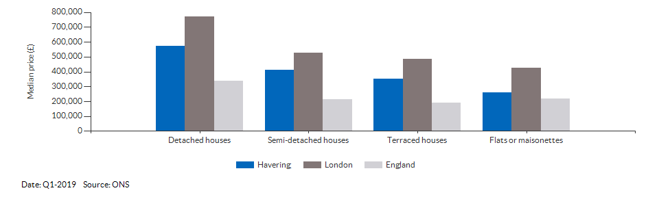 Median price by property type for Havering for Q1-2019