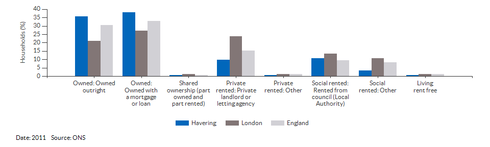 Property ownership and tenency for Havering for 2011