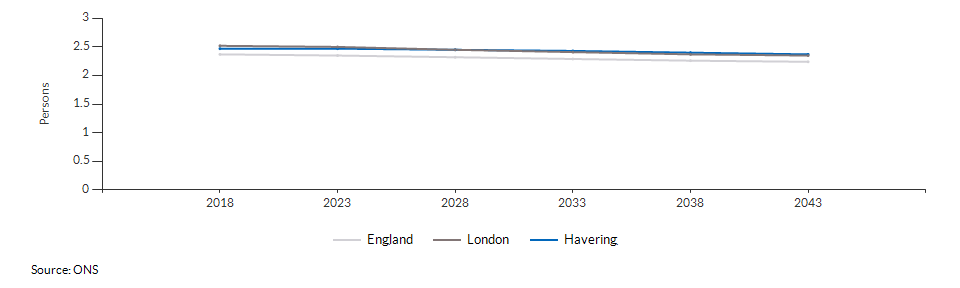 Projected average number of persons per household for Havering over time
