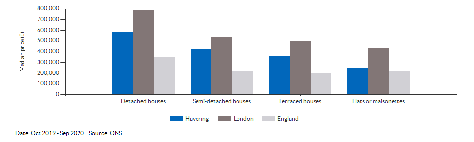 Median price by property type for Havering for Oct 2019 - Sep 2020