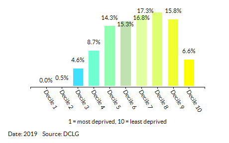 Proportion of LSOAs in Ealing by Health Deprivation and Disability Decile
