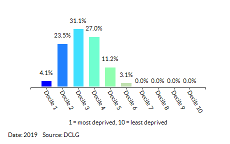 Proportion of LSOAs in Ealing by Living Environment Decile