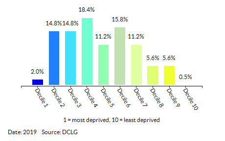 Proportion of LSOAs in Ealing by Index of Multiple Deprivation (IMD) Decile