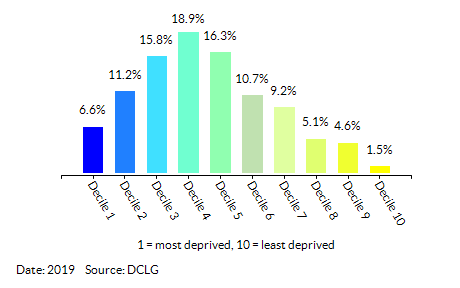 Proportion of LSOAs in  Ealing by Income Decile