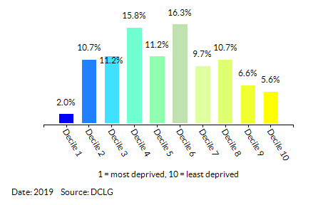 Proportion of LSOAs in  Ealing by Employment Decile