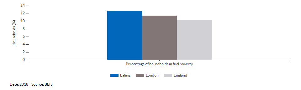 Households in fuel poverty for Ealing for 2018