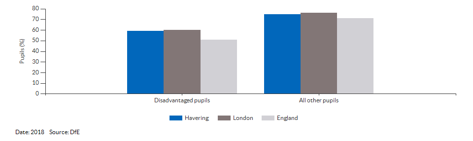 Disadvantaged pupils reaching the expected standard at KS2 for Havering for 2018