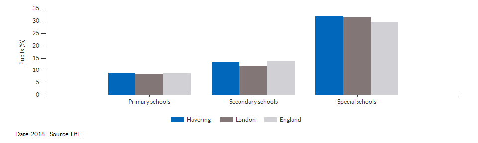 Absences in primary and secondary schools for Havering for 2018