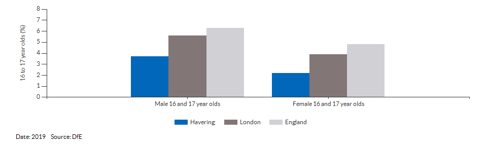 16 to 17 year olds not in education, emplyment or training for Havering for 2019