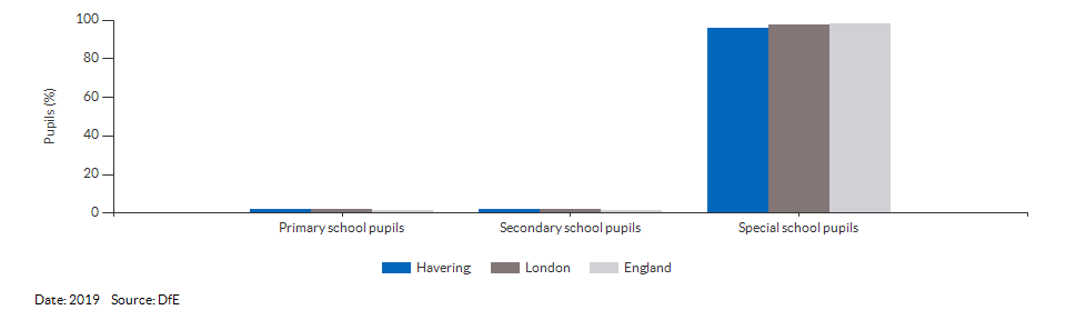 Pupils with a statement of Special Educational Needs or Education, Health or Care Plan for Havering for 2019