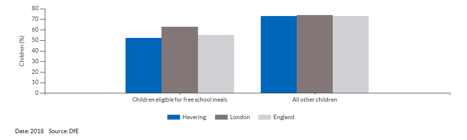 Children eligible for free school meals achieving a good level of development for Havering for 2018