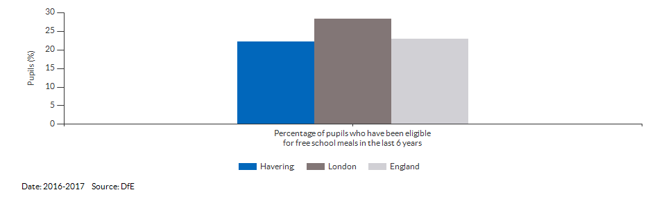 Pupils eligible for free school meals for Havering for 2016-2017