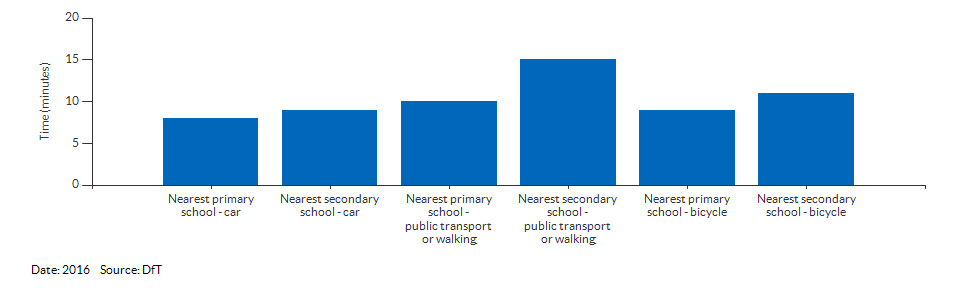 Travel time to the nearest primary or secondary school for Havering for 2016