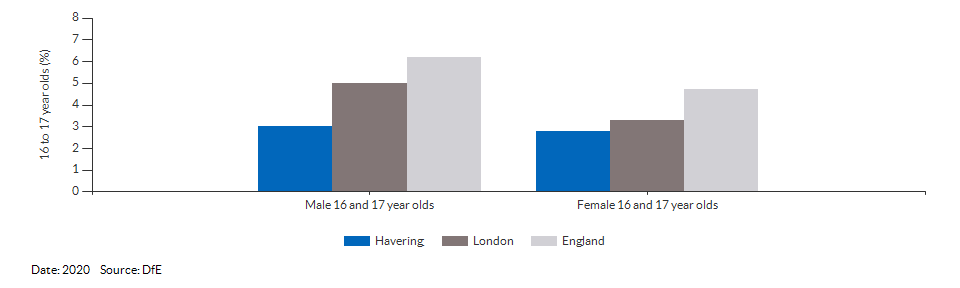 16 to 17 year olds not in education, emplyment or training for Havering for 2020