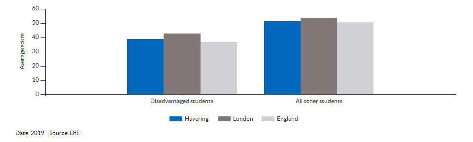 Average attainment 8 scores for Havering for 2019