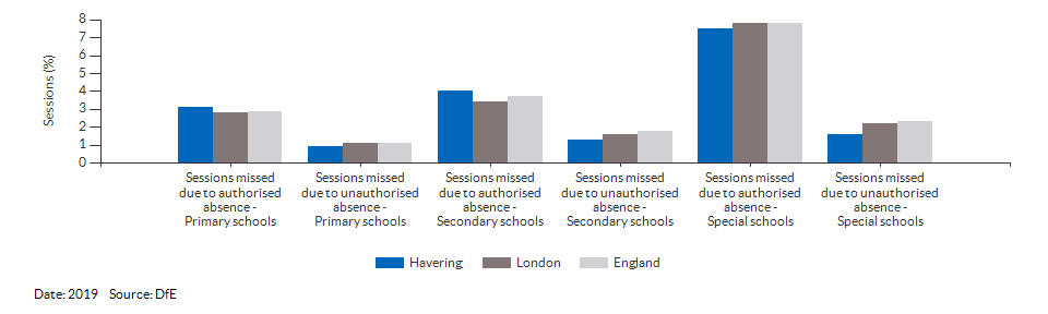 Absences in primary and secondary schools for Havering for 2019