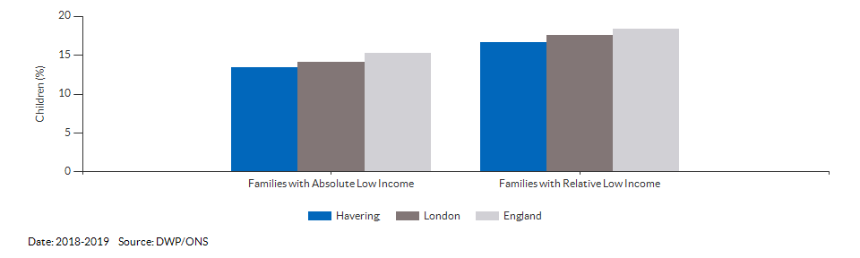 Percentage of children in low income families for Havering for 2018-2019