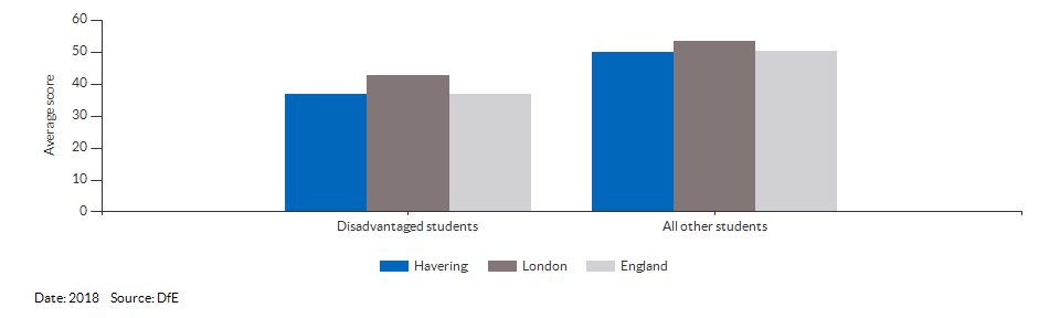 Average attainment 8 scores for Havering for 2018