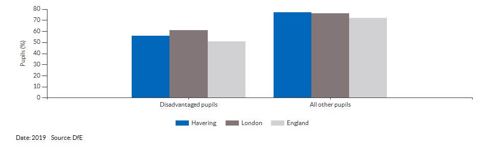 Disadvantaged pupils reaching the expected standard at KS2 for Havering for 2019