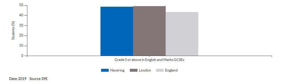 Student achievement in GCSEs for Havering for 2019