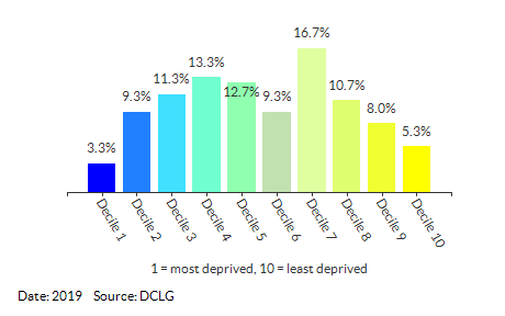 Proportion of LSOAs in Havering by IDACI Decile