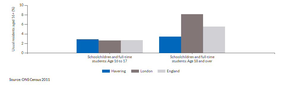 Schoolchildren and students in Havering for 2011