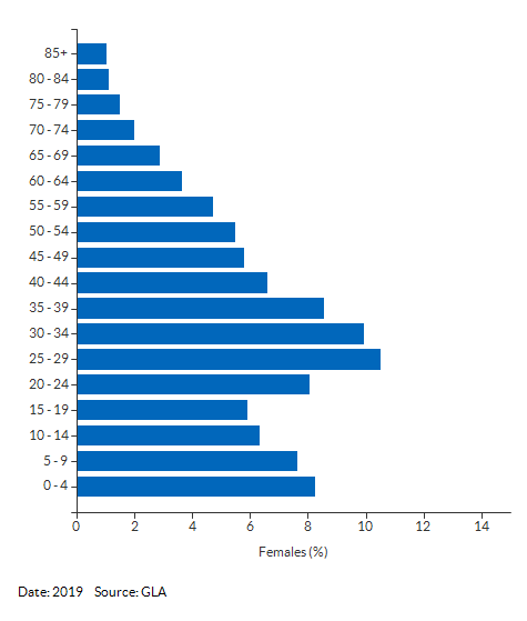 5-year age group female population estimates for Newham for 2019