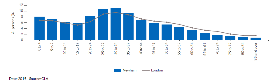 5-year age group population projections for Newham