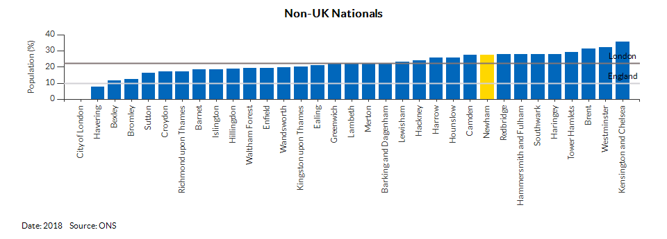 Nationality (UK and non-UK) for Newham for 2018
