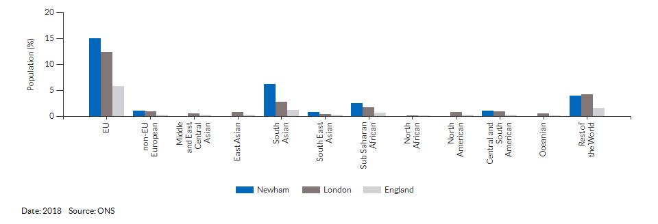 Nationality (non-UK breakdown) for Newham for 2018