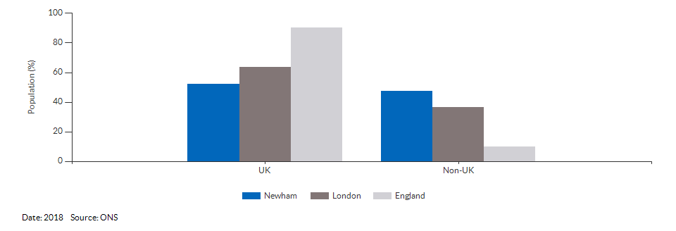 Country of birth (UK and non-UK) for Newham for 2018