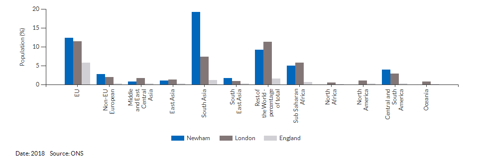 Country of birth (non-UK breakdown) for Newham for 2018