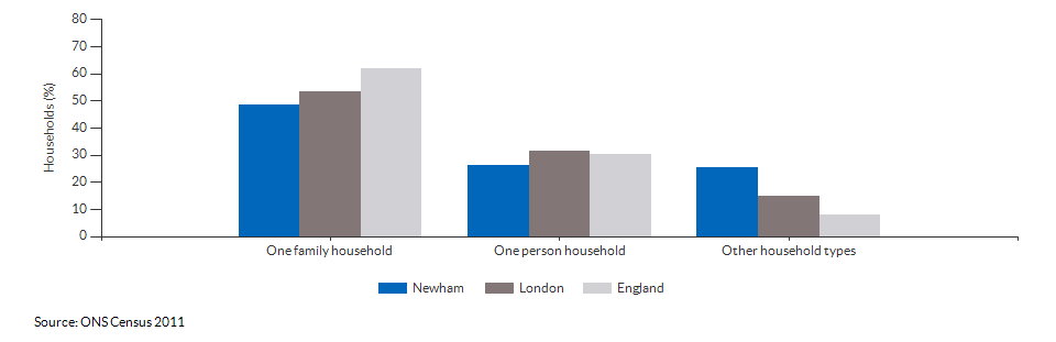 Household composition in Newham for 2011