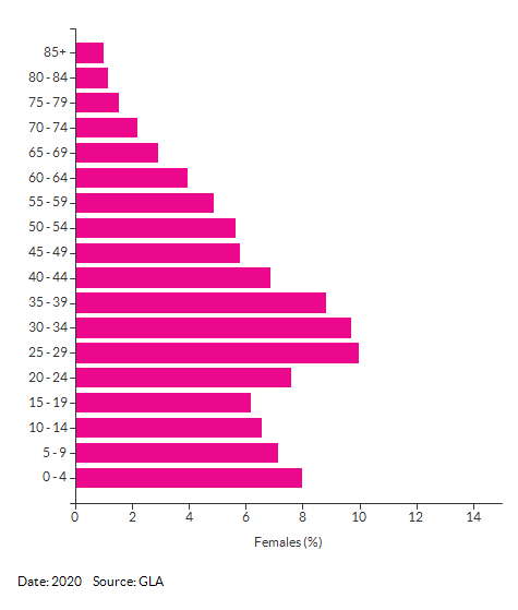5-year age group female population estimates for Newham for 2020