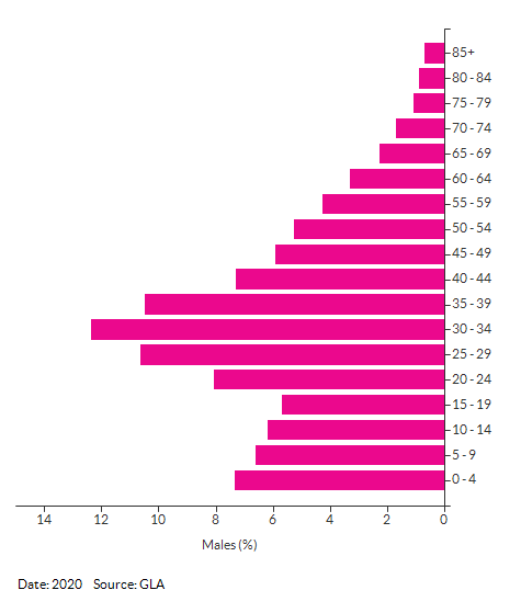 5-year age group male population projections for Newham