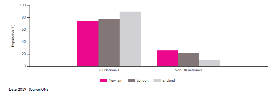 Nationality (UK and non-UK) for Newham for 2019