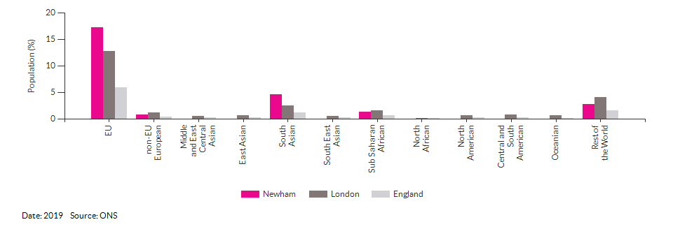 Nationality (non-UK breakdown) for Newham for 2019