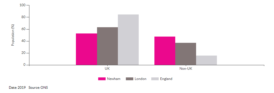 Country of birth (UK and non-UK) for Newham for 2019