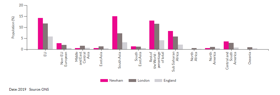 Country of birth (non-UK breakdown) for Newham for 2019