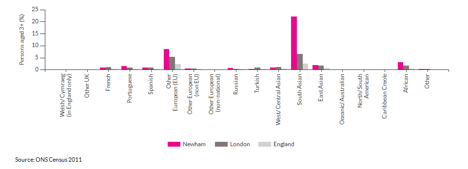 Country of birth in Newham for 2011