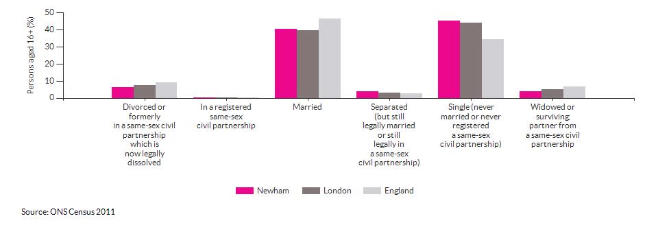 Marital and civil partnership status in Newham for 2011