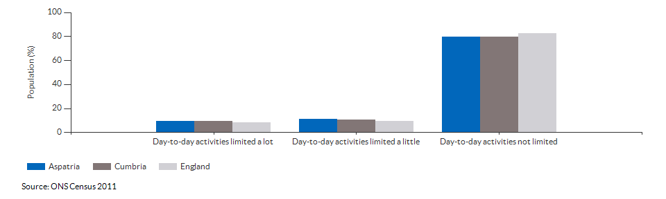 Persons with limited day-to-day activity in Aspatria for 2011