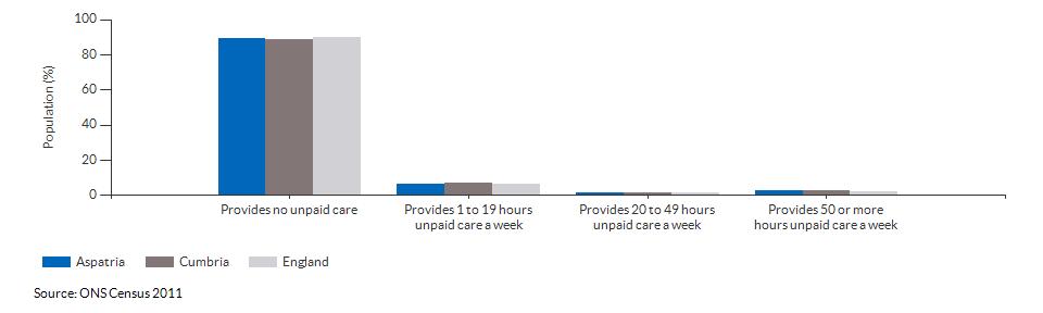 Provision of unpaid care in Aspatria for 2011